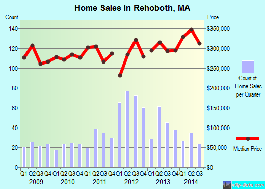 Rehoboth,MA real estate house value index trend