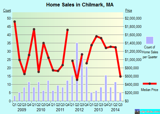 Chilmark,MA real estate house value index trend