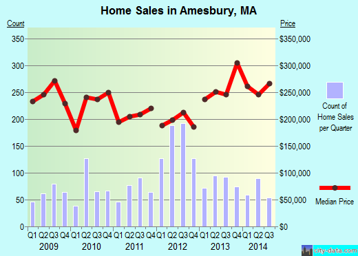 Amesbury,MA real estate house value index trend