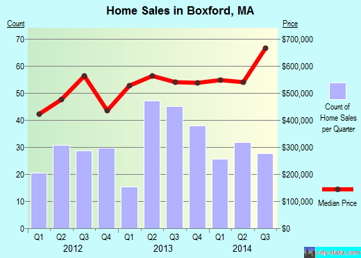 Boxford,MA real estate house value index trend