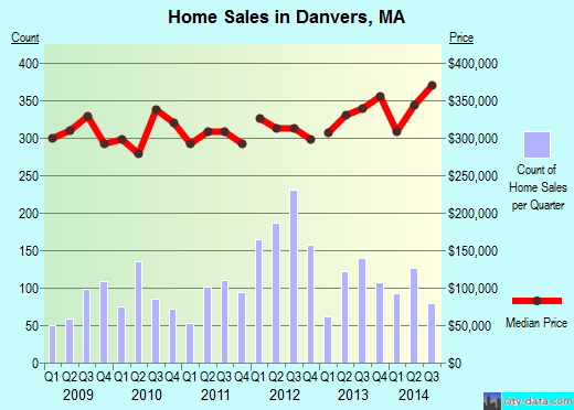 Danvers,MA real estate house value index trend
