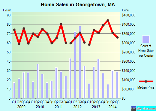 Georgetown,MA real estate house value index trend