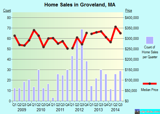 Groveland,MA real estate house value index trend