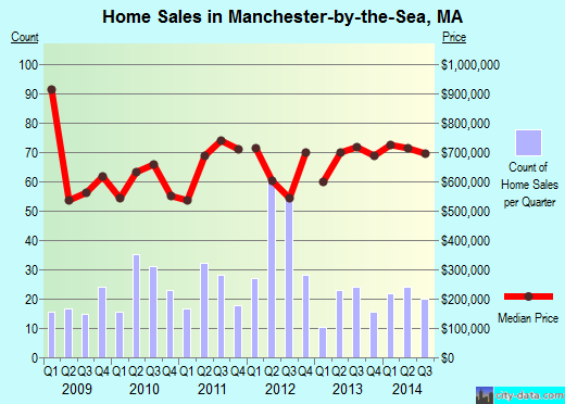 Manchester-by-the-Sea,MA real estate house value index trend
