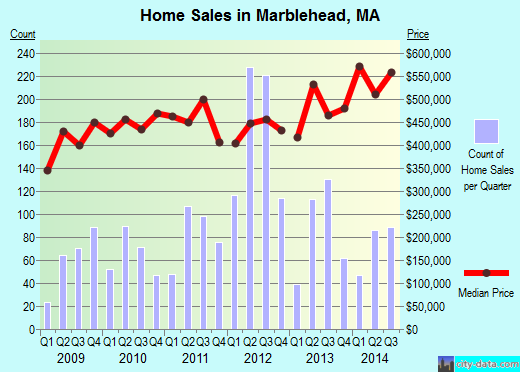 Marblehead,MA real estate house value index trend
