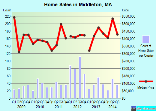 Middleton,MA real estate house value index trend