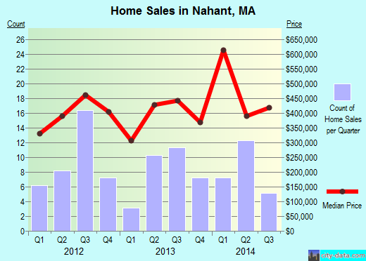 Nahant,MA real estate house value index trend