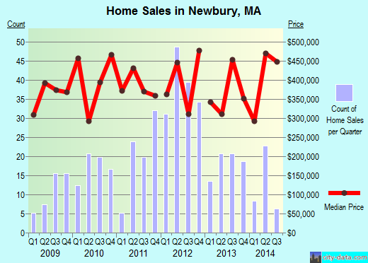 Newbury,MA real estate house value index trend