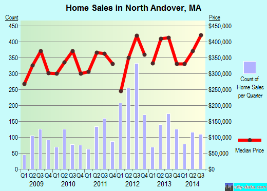 North Andover,MA real estate house value index trend