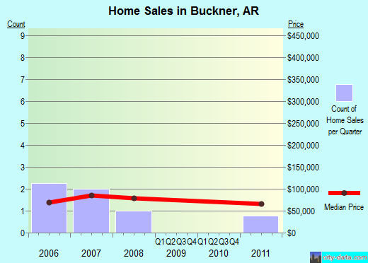 Buckner,AR real estate house value index trend