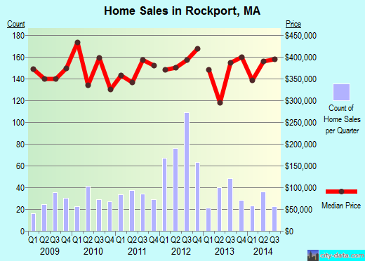 Rockport,MA real estate house value index trend