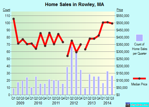 Rowley,MA real estate house value index trend