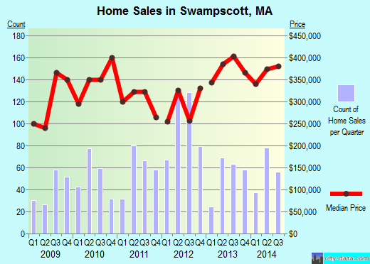 Swampscott, MA index of house prices