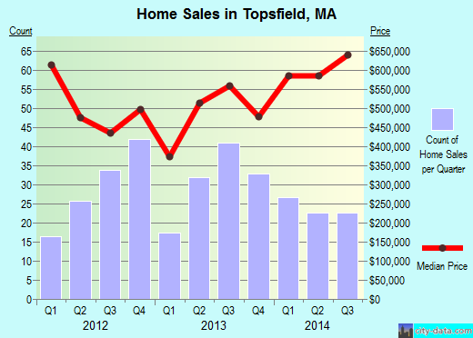 Topsfield,MA real estate house value index trend