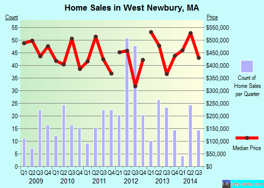 West Newbury,MA real estate house value index trend