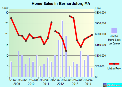 Bernardston,MA real estate house value index trend