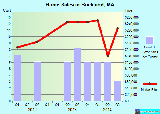 Buckland,MA real estate house value index trend