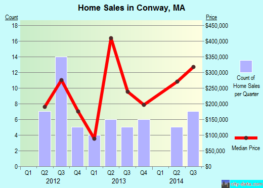 Conway,MA real estate house value index trend