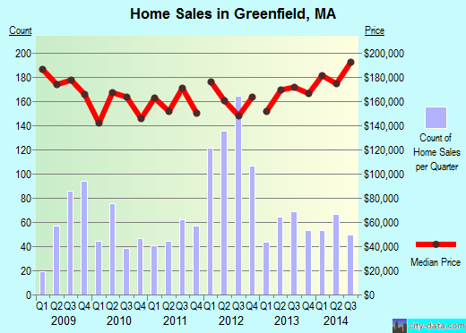 Greenfield,MA real estate house value index trend