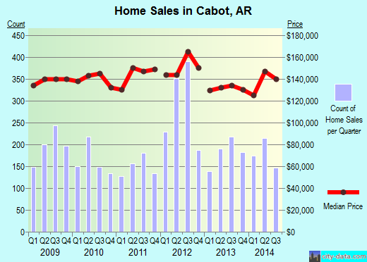 Cabot,AR real estate house value index trend