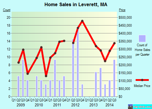 Leverett,MA real estate house value index trend
