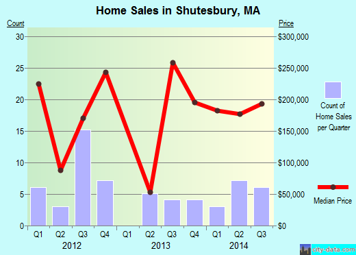 Shutesbury,MA index of house prices