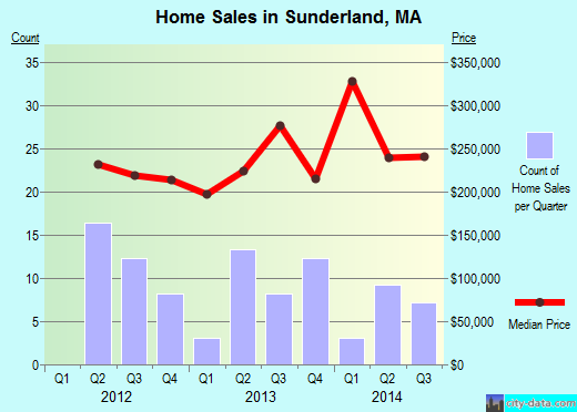 Sunderland,MA index of house prices