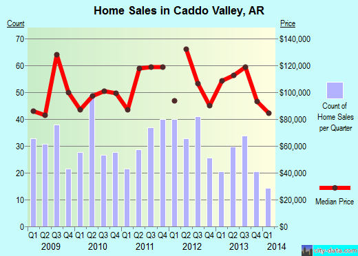 Caddo Valley,AR real estate house value index trend