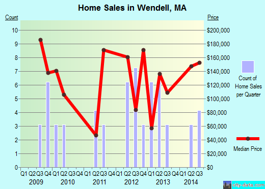 Wendell,MA real estate house value index trend