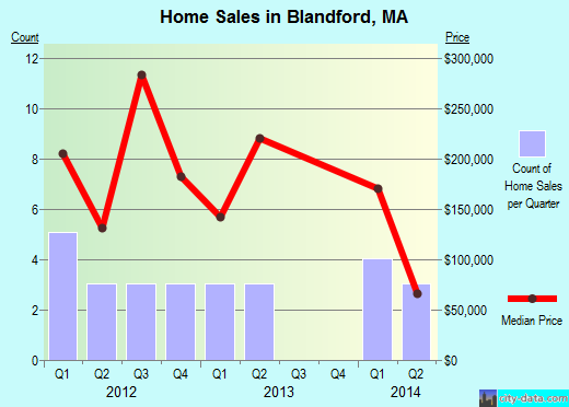 Blandford,MA real estate house value index trend