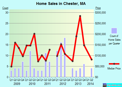 Chester,MA real estate house value index trend