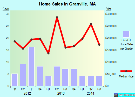 Granville,MA real estate house value index trend