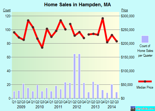 Hampden,MA real estate house value index trend