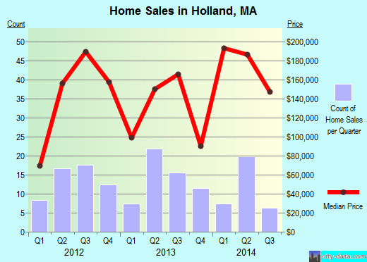 Holland,MA index of house prices