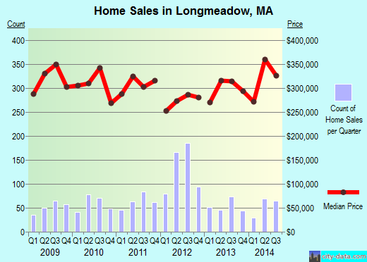 Longmeadow,MA real estate house value index trend