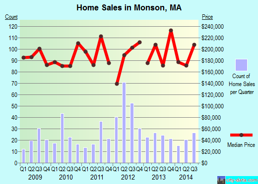 Monson,MA real estate house value index trend