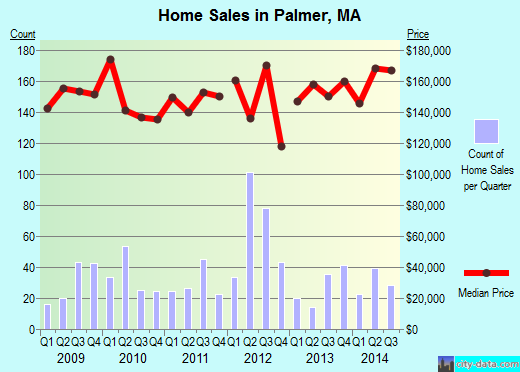 Palmer,MA real estate house value index trend