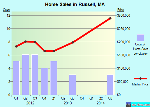 Russell,MA real estate house value index trend