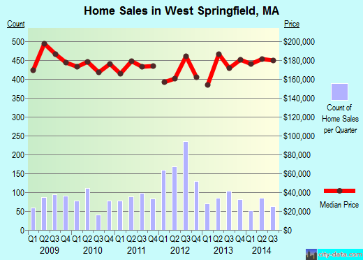 West Springfield,MA real estate house value index trend