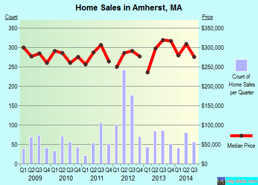 Amherst,MA real estate house value index trend
