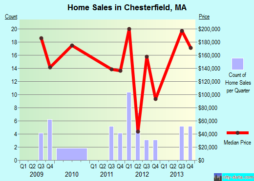 Chesterfield,MA index of house prices