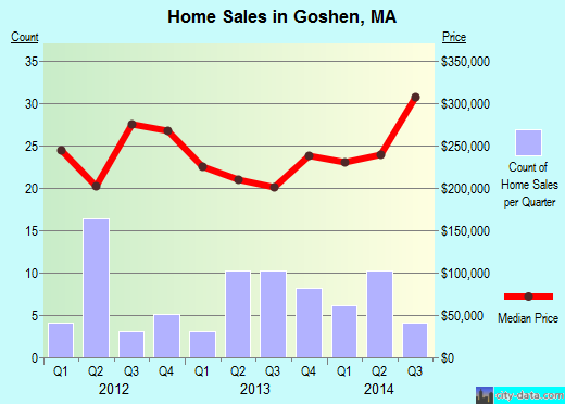 Goshen,MA real estate house value index trend