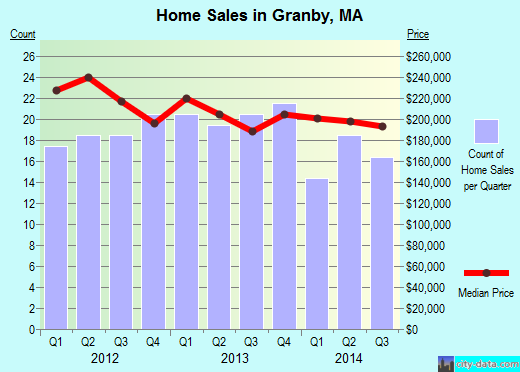 Granby,MA real estate house value index trend