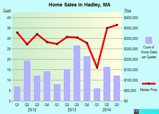 Hadley,MA real estate house value index trend