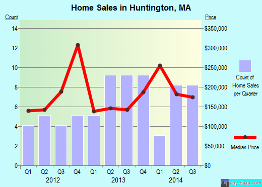 Huntington,MA real estate house value index trend