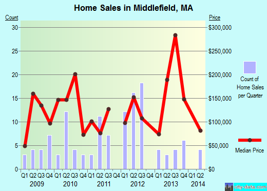 Middlefield,MA real estate house value index trend