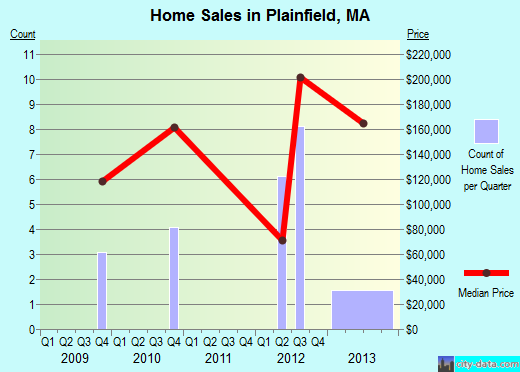 Plainfield,MA real estate house value index trend
