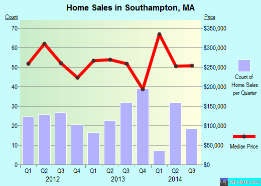 Southampton,MA real estate house value index trend