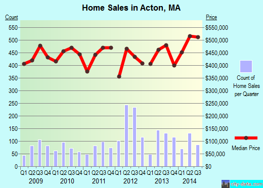 Acton,MA real estate house value index trend