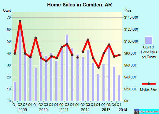 Camden,AR index of house prices